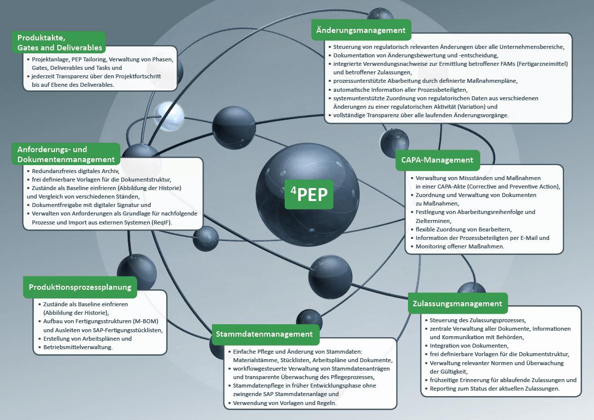 Chemie & Pharma 4PEP Universum – ILC GmbH