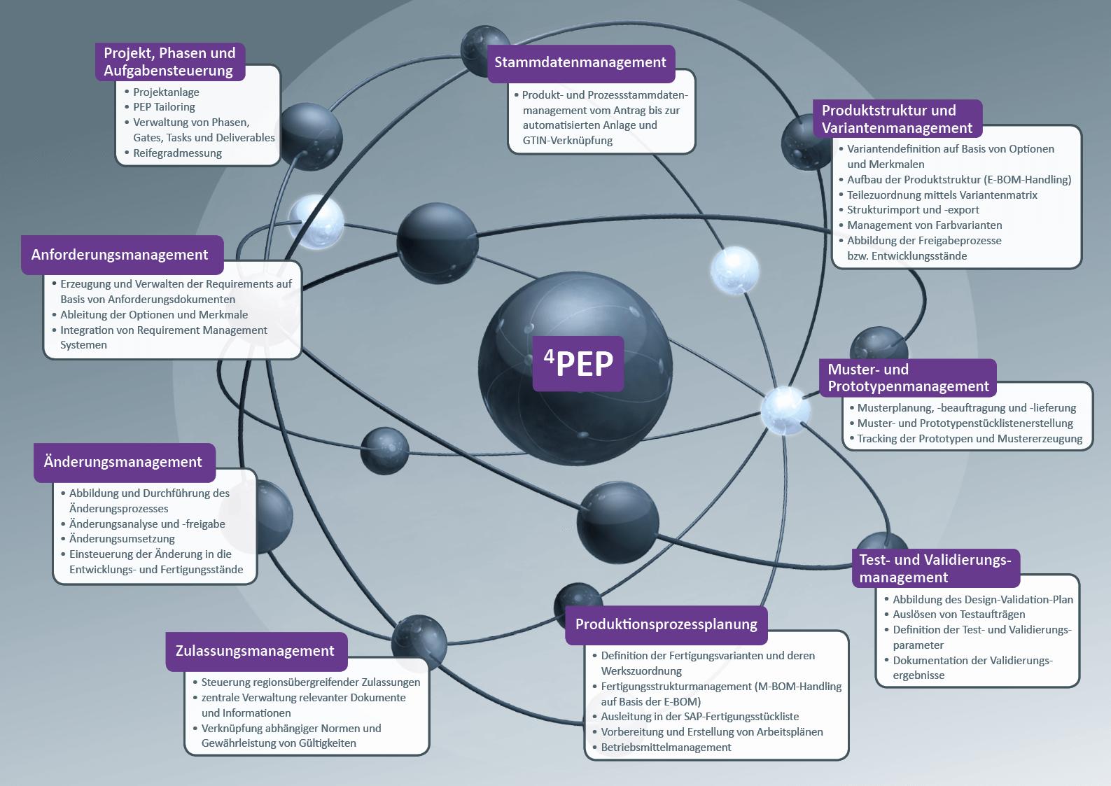 4PEP Universum Konsumgüter – ILC GmbH