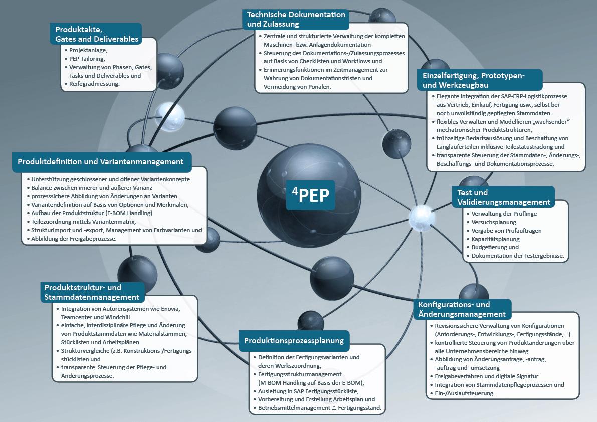 Maschinen- und Anlagenbau 4PEP Universum – ILC GmbH