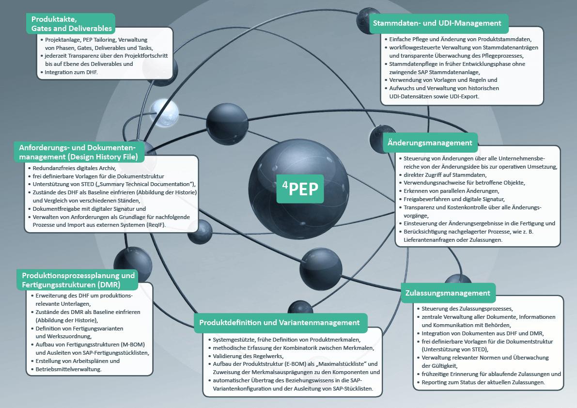 Medizintechnikbranche 4PEP Universum – ILC GmbH