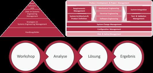 SE-Management Kompass – ILC GmbH