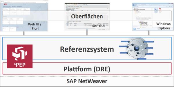 S/4HANA NetWeaver 4PEP Referenzsystem – ILC GmbH